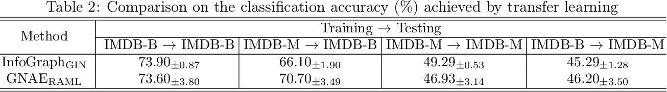 Figure 4 for Learning Graphon Autoencoders for Generative Graph Modeling