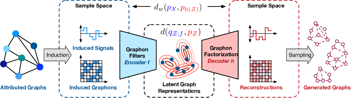 Figure 1 for Learning Graphon Autoencoders for Generative Graph Modeling