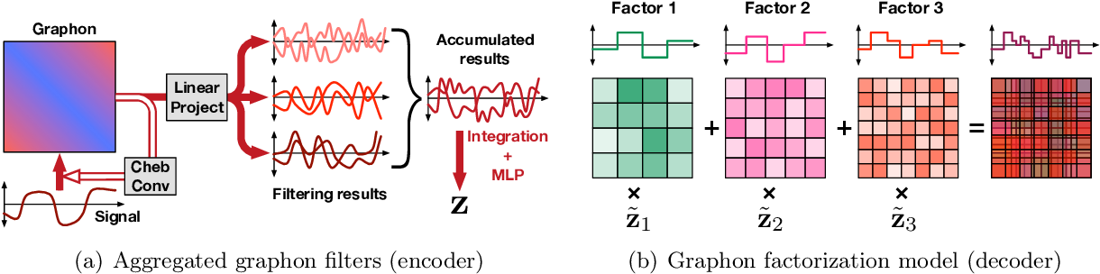 Figure 3 for Learning Graphon Autoencoders for Generative Graph Modeling