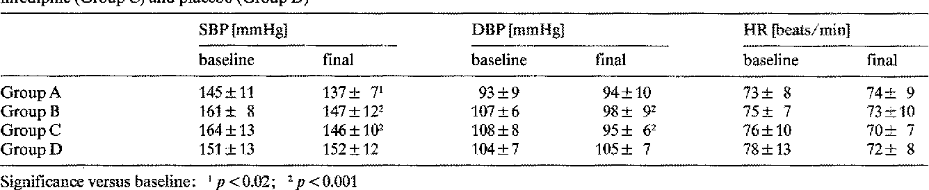 Table 1. Changes in blood pressure (SBP, DBP) and heart rate (HR) during treatment with chlorthalidone (Group A and B) slow release nifedipine (Group C) and placebo (Group D)