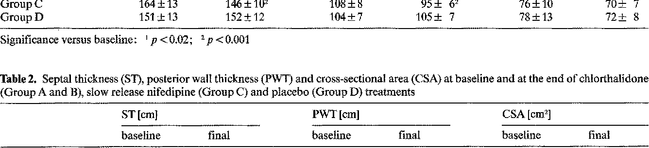 Table 2. Septal thickness (ST), posterior wall thickness (PWT) and cross-sectional area (CSA) at baseline and at the end of chlorthalidone (Group A and B), slow release nifedipine (Group C) and placebo (Group D) treatments