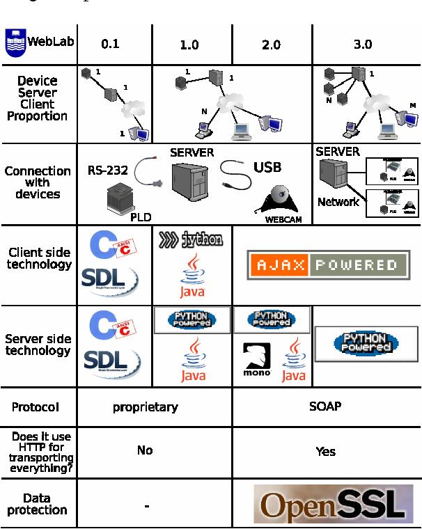 Figure 3. Evolution of WebLab-Deusto