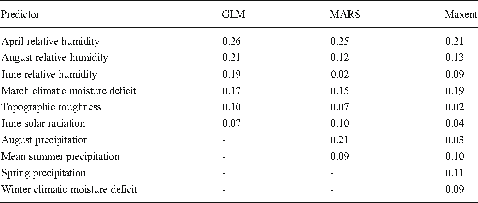 Table 2 from Regional modeling of large wildfires under