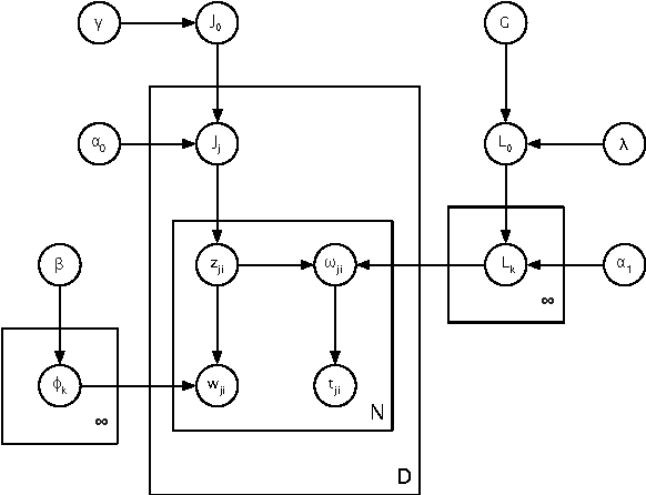 Figure 2 for A non-parametric mixture model for topic modeling over time