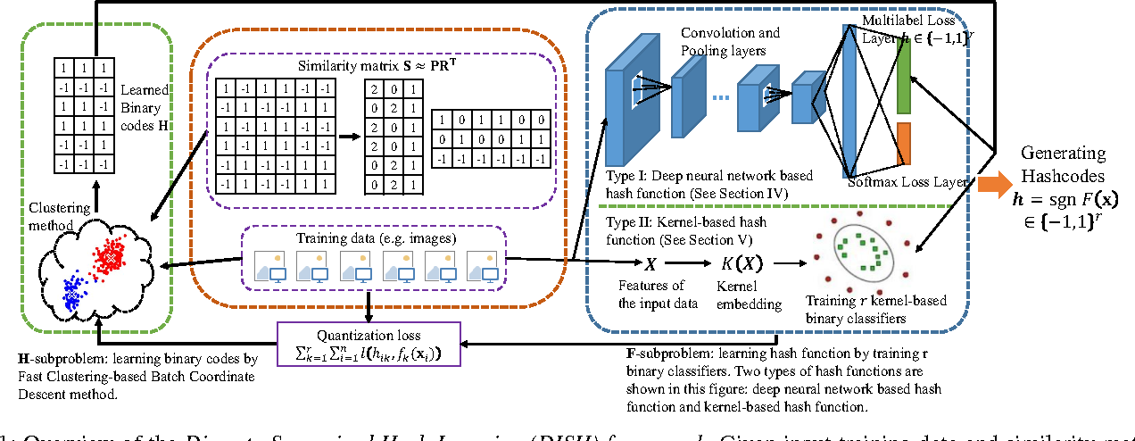 Figure 1 for Scalable Discrete Supervised Hash Learning with Asymmetric Matrix Factorization