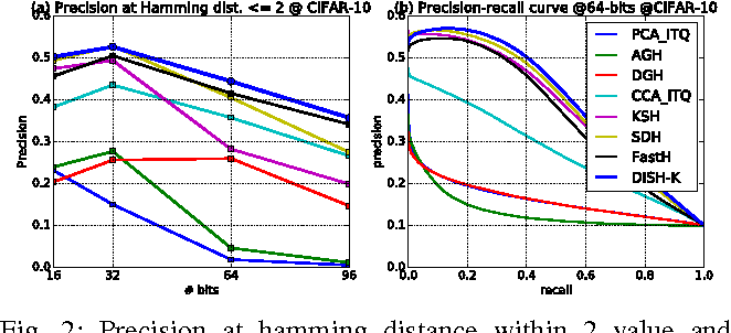 Figure 2 for Scalable Discrete Supervised Hash Learning with Asymmetric Matrix Factorization