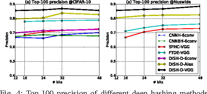 Figure 4 for Scalable Discrete Supervised Hash Learning with Asymmetric Matrix Factorization