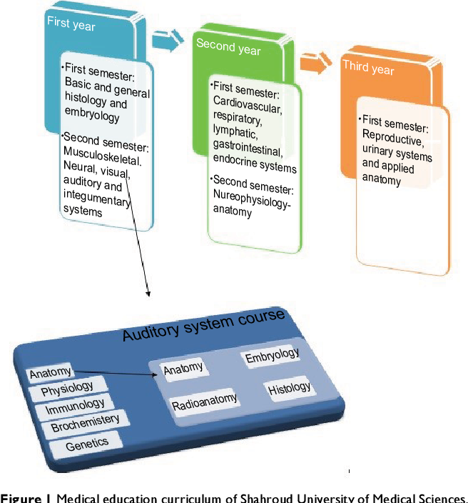 Figure 1 from Impact of instructor-provided notes on the