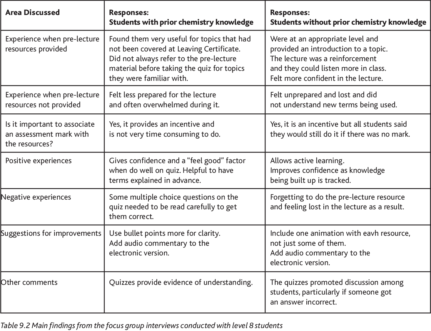 Table 9 1 from Scaffolding for Cognitive Overload Using Pre-lecture