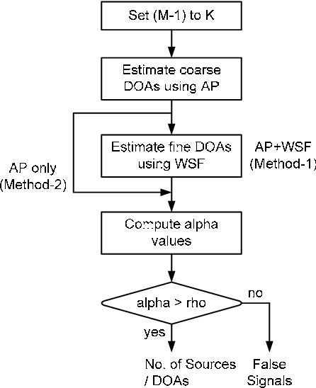 Fig. 1. The flow chart of the proposed approach for estimating DOAs and detecting the number of sources simultaneously