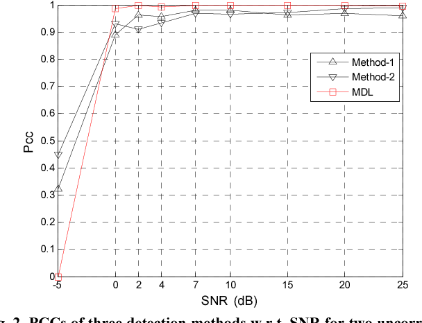 Fig. 2. PCCs of three detection methods w.r.t. SNR for two uncorrelated sources