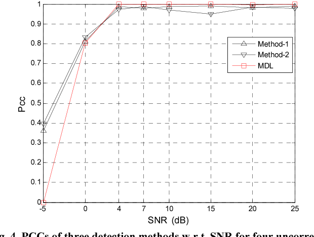 Fig. 4. PCCs of three detection methods w.r.t. SNR for four uncorrelated sources