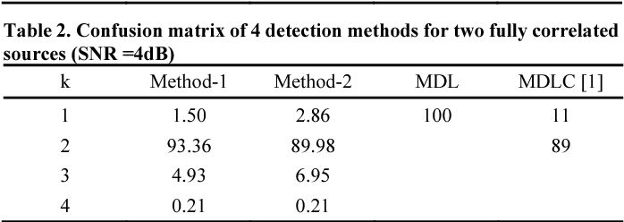 Table 2. Confusion matrix of 4 detection methods for two fully correlated sources (SNR =4dB)