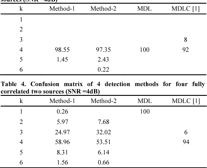 Table 4. Confusion matrix of 4 detection methods for four fully correlated two sources (SNR =4dB)