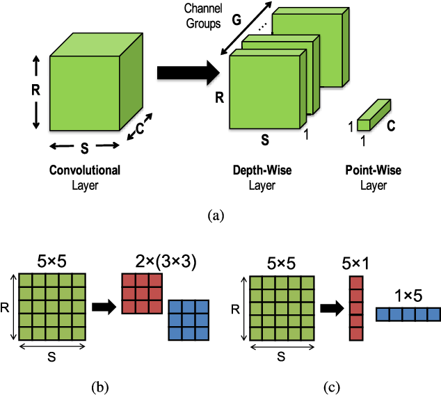 Figure 1 for Eyeriss v2: A Flexible and High-Performance Accelerator for Emerging Deep Neural Networks