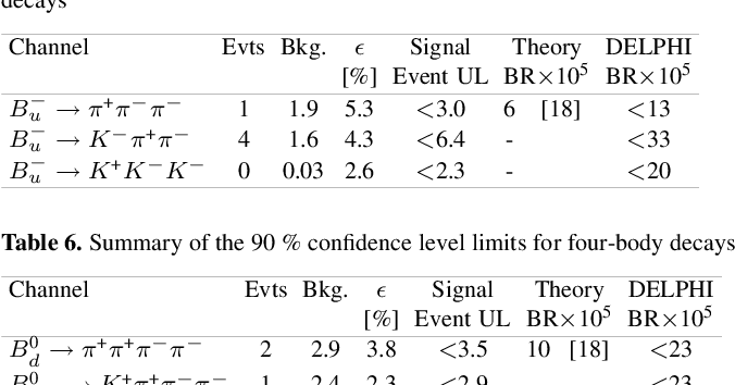 Table 6 from Study of rareb decays with the DELPHI detector