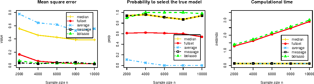 Figure 2 for Median Selection Subset Aggregation for Parallel Inference