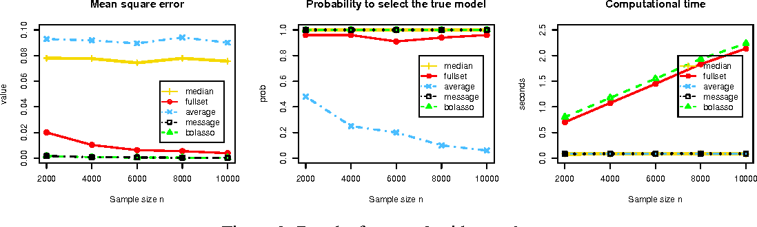 Figure 3 for Median Selection Subset Aggregation for Parallel Inference