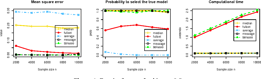 Figure 4 for Median Selection Subset Aggregation for Parallel Inference