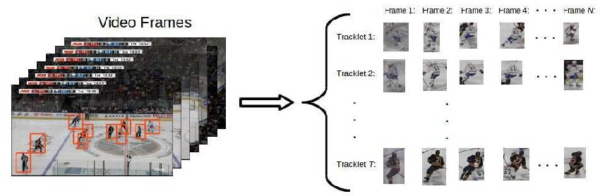 Figure 3 for Player Identification in Hockey Broadcast Videos