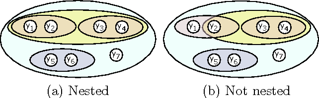 Figure 1 for Fast Exact Inference for Recursive Cardinality Models