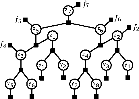 Figure 2 for Fast Exact Inference for Recursive Cardinality Models
