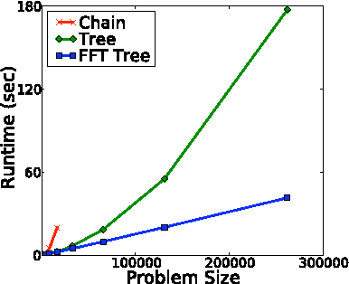Figure 3 for Fast Exact Inference for Recursive Cardinality Models