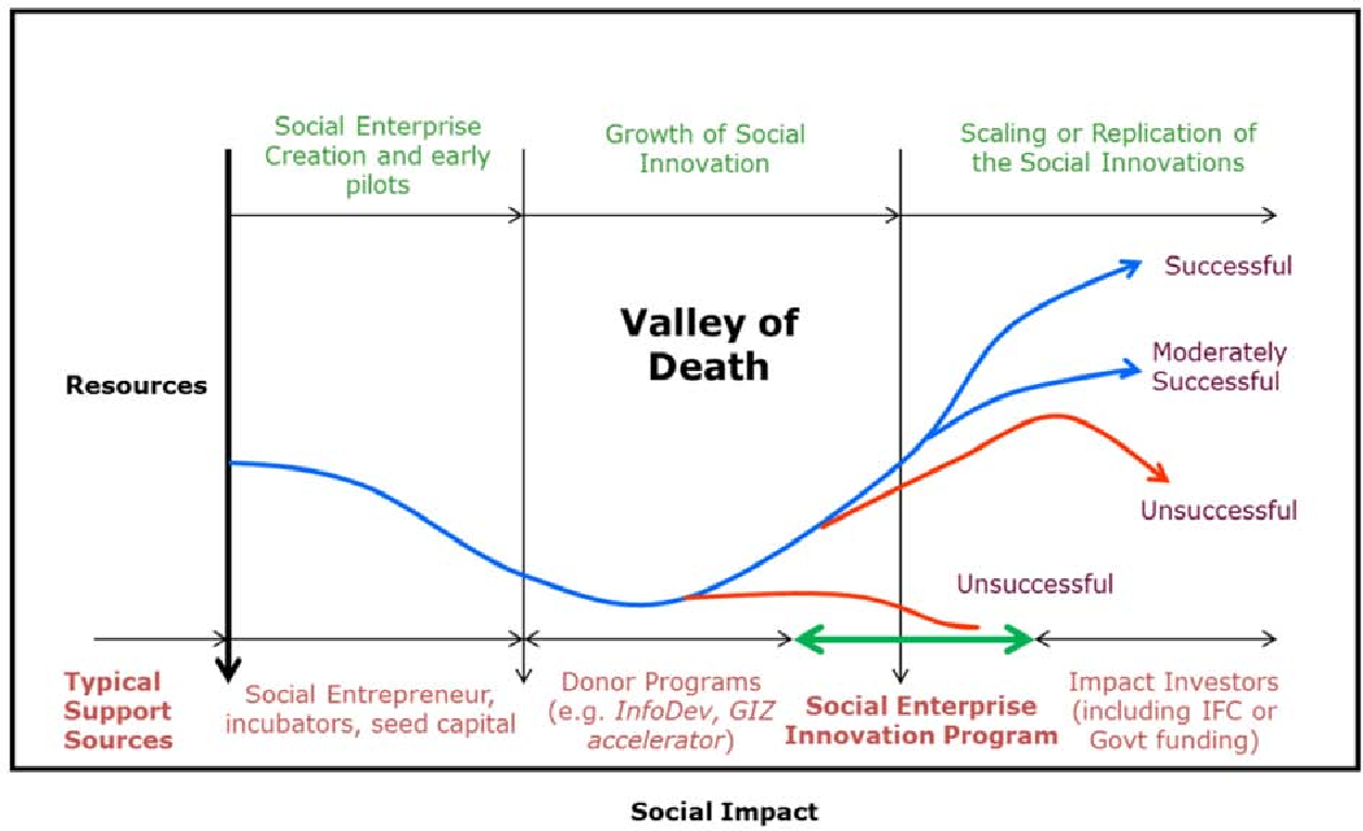 PDF] Scaling up Social enterpriSe innovationS : approacheS and