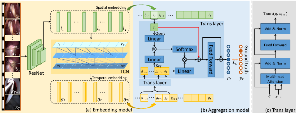 Figure 3 for Trans-SVNet: Accurate Phase Recognition from Surgical Videos via Hybrid Embedding Aggregation Transformer