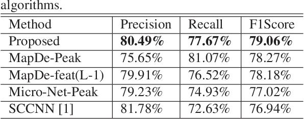 Figure 2 for Deconvolving convolution neural network for cell detection