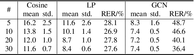 Figure 4 for Speaker attribution with voice profiles by graph-based semi-supervised learning