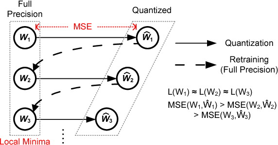 Figure 1 for Retraining-Based Iterative Weight Quantization for Deep Neural Networks