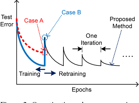 Figure 3 for Retraining-Based Iterative Weight Quantization for Deep Neural Networks