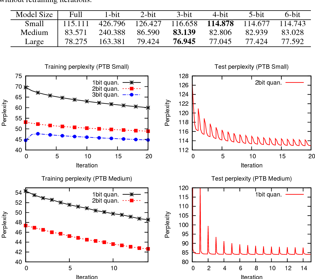 Figure 2 for Retraining-Based Iterative Weight Quantization for Deep Neural Networks