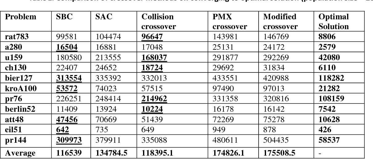 Figure 2 for On Enhancing Genetic Algorithms Using New Crossovers