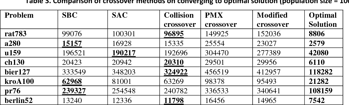Figure 3 for On Enhancing Genetic Algorithms Using New Crossovers