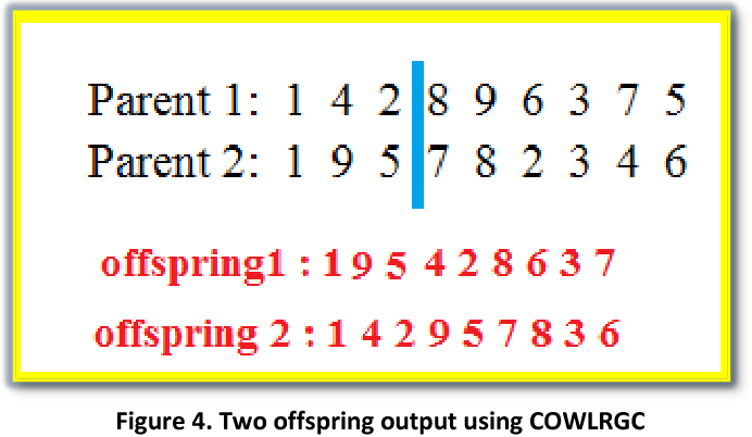 Figure 4 for On Enhancing Genetic Algorithms Using New Crossovers