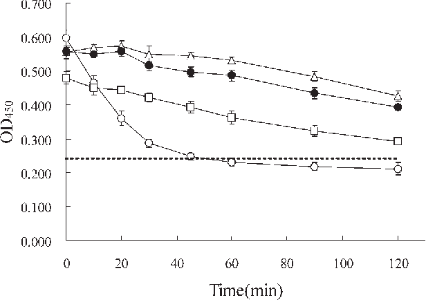 Controlled Release Of Fgf 2 Using Fragminprotamine Microparticles