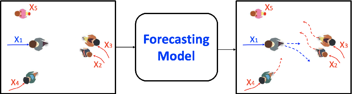 Figure 1 for Human Trajectory Forecasting in Crowds: A Deep Learning Perspective