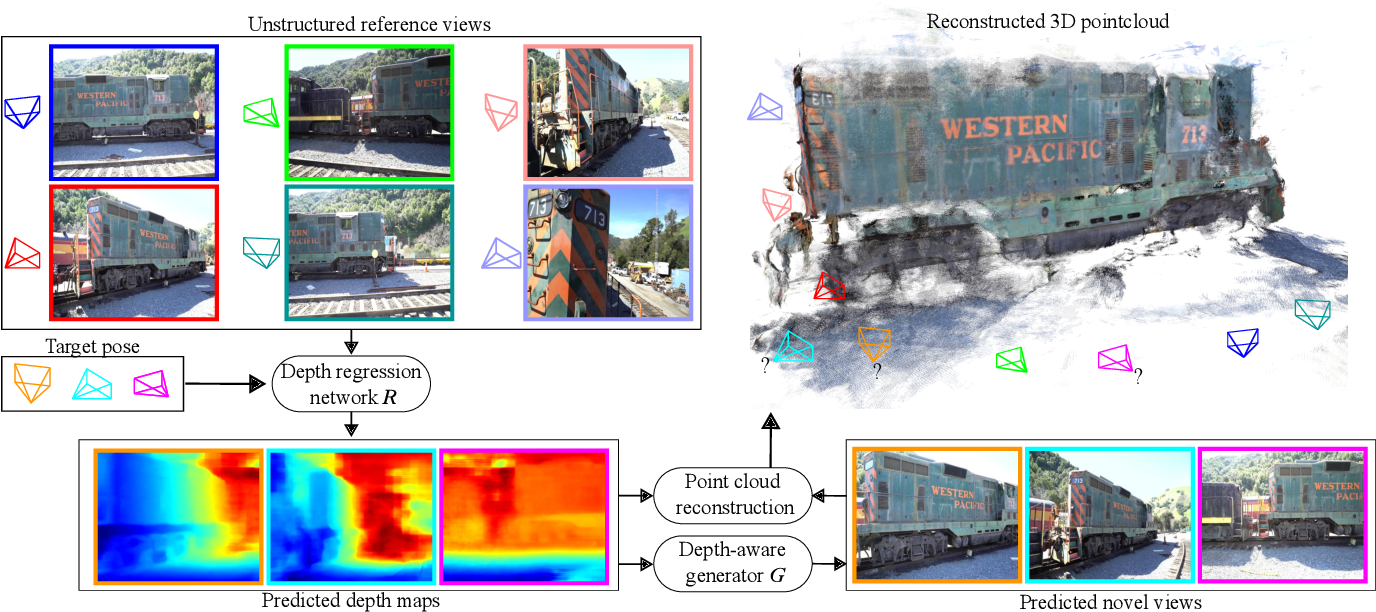 Figure 1 for RGBD-Net: Predicting color and depth images for novel views synthesis