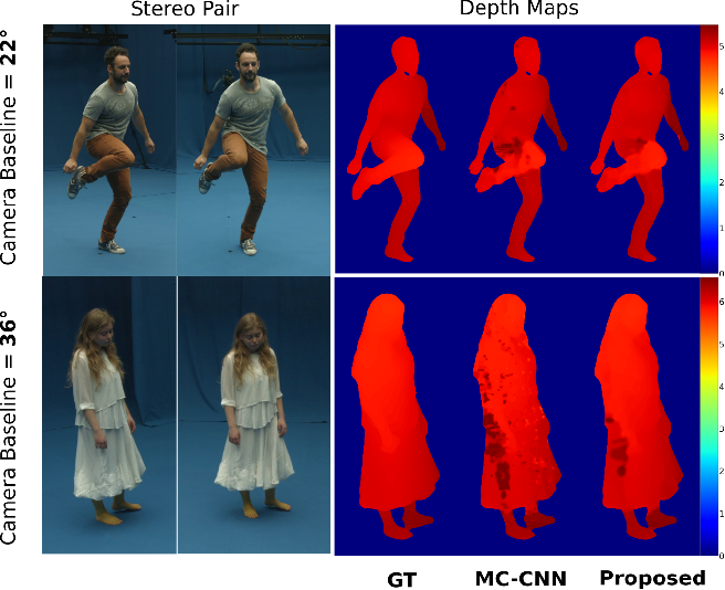 Figure 1 for Learning Dense Wide Baseline Stereo Matching for People