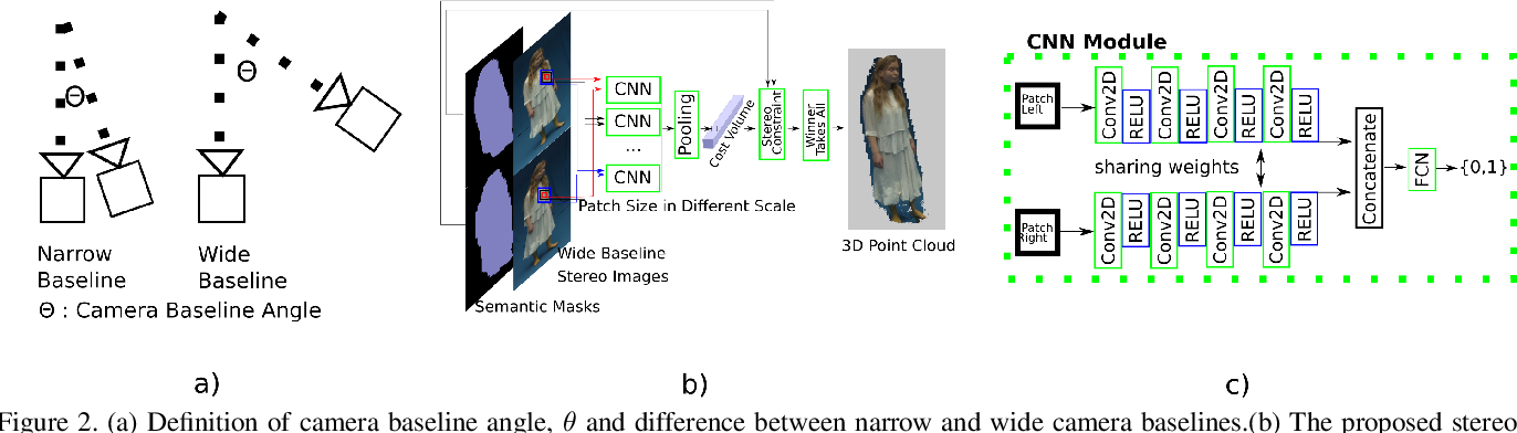 Figure 3 for Learning Dense Wide Baseline Stereo Matching for People