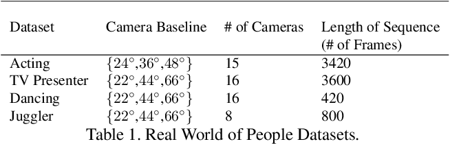Figure 2 for Learning Dense Wide Baseline Stereo Matching for People