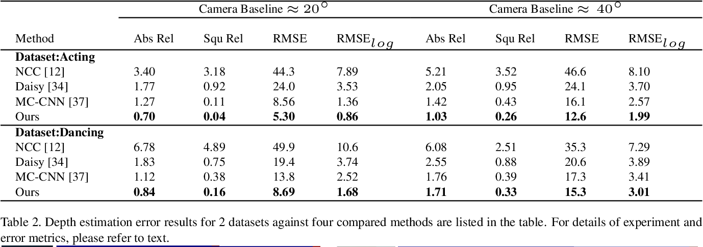Figure 4 for Learning Dense Wide Baseline Stereo Matching for People
