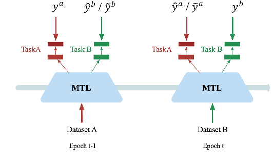 Figure 1 for Beyond without Forgetting: Multi-Task Learning for Classification with Disjoint Datasets