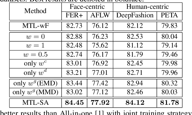 Figure 3 for Beyond without Forgetting: Multi-Task Learning for Classification with Disjoint Datasets