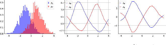 Figure 1 for Fairness with Continuous Optimal Transport