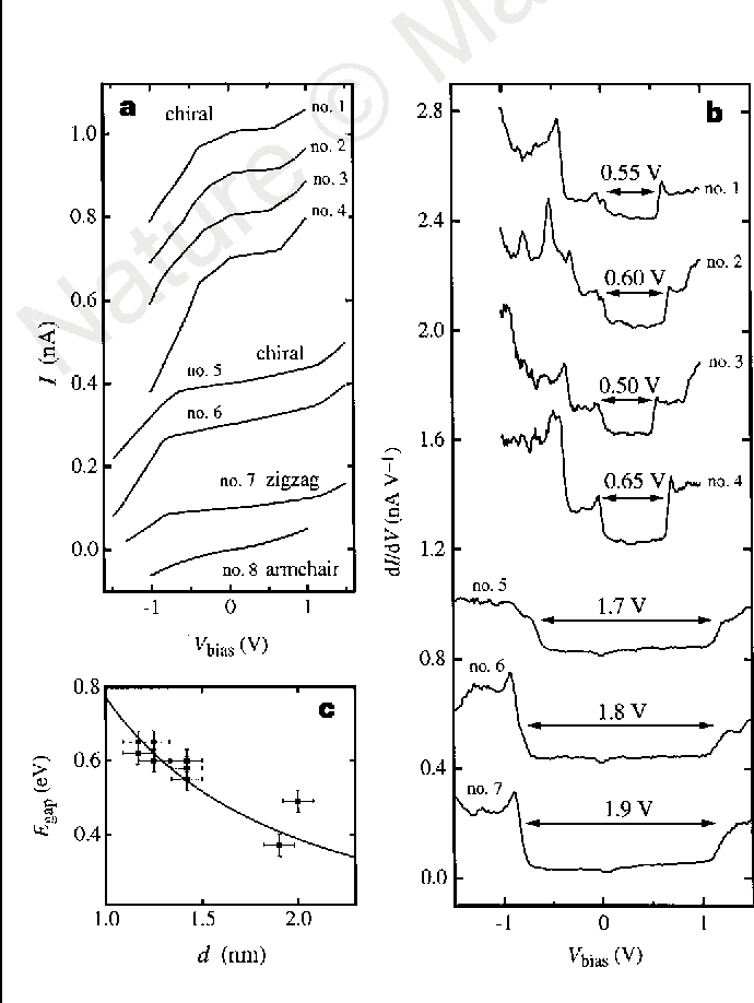 Figure 2 Electronic properties of single-walled carbon nanotubes. a, Current– voltage curves obtained by tunnelling spectroscopy on various individual nanotubes. Tubes nos 1–6 are chiral, no. 7 is zigzag and no. 8 is armchair. The bias voltage is applied to the sample, which means that the sign of Vbias corresponds to that of the energy relative to the tube Fermi level. Curves nos 1–7 show a low conductance at low bias, followed by several kinks at larger bias voltages. The armchair tube does not show clear kinks in the range −1 to þ1V. b, The derivatives dI/dV. For clarity, curves are offset vertically by multiples of 0.4 nAV−1. Gaps are indicated by the arrows. Two categories can be distinguished: one with gap values around 0.5–0.6 eV, the other with significantly larger gap values. The first category of tubes is identified as the semiconducting type, the second as metallic tubes. About 12 out of 18 tubes were semiconducting, in accordance with the expected ratio of 2 out of 3. We note that these tubes, besides the primary gaps, also show peaks associated with secondary and higher-order gaps. For the secondary gaps we find: 1.4 eV (no. 1), 1.1 eV (no. 2), 1.2 eV (no. 3), 1.4 eV (no. 4). All gaps seem to have shifted to the right, which indicates doping of the tubes by the substrate. We refrain from concluding a zero or finite DOS from the value of dI/dV in the gap. Possible mechanisms for a small finite dI/dV within the semiconducting gap are, for example, tip-induced band bending or residual tunnelling through the tube to the gold substrate. The doping behaviour, however, indicates a finite DOS for metallic tubes, and a zero DOS for semiconducting tubes. The small dips in dI/dVat zero bias present in some of the curves are not yet understood. The displayed dI/dV data are the result of averaging over ,50 individual I–V curves for improved signal-to-noise ratio. The individual curves all contain the same essential features. c, Energy gap Egap versus diameter d for 