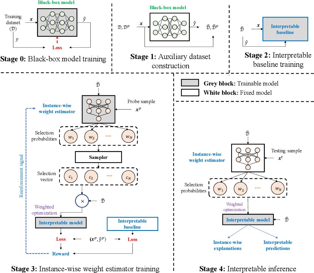 Figure 1 for RL-LIM: Reinforcement Learning-based Locally Interpretable Modeling