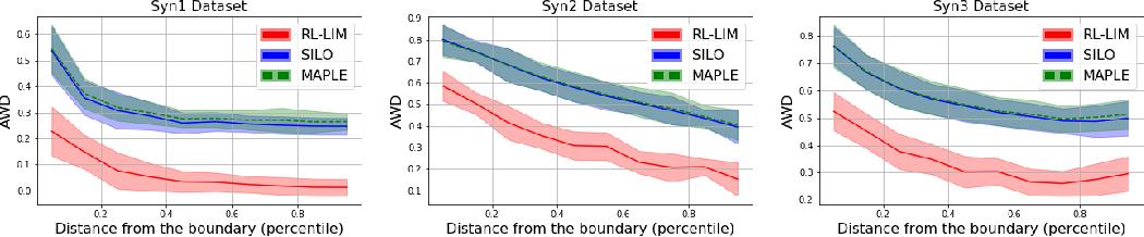 Figure 3 for RL-LIM: Reinforcement Learning-based Locally Interpretable Modeling